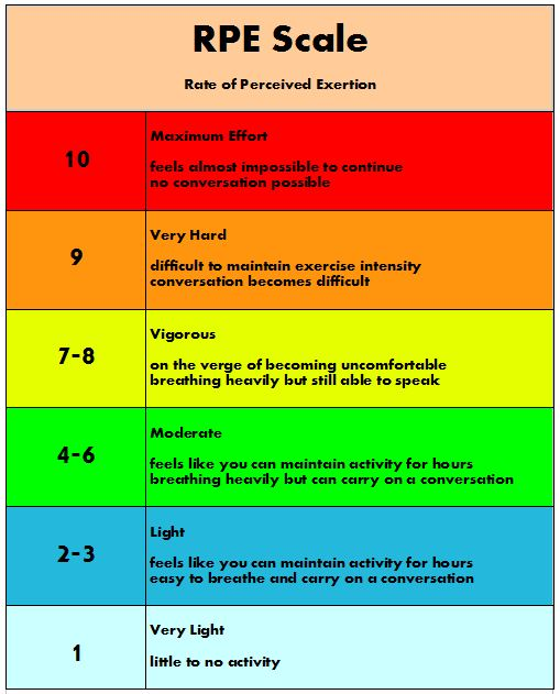 _rpe scale graphic